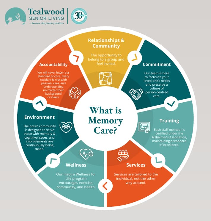 Infographic explaining the key differences in memory care